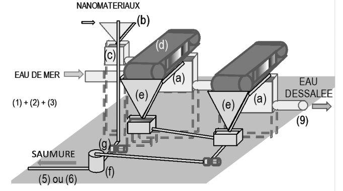 Brevet François Berguerad - dessalement magnétique